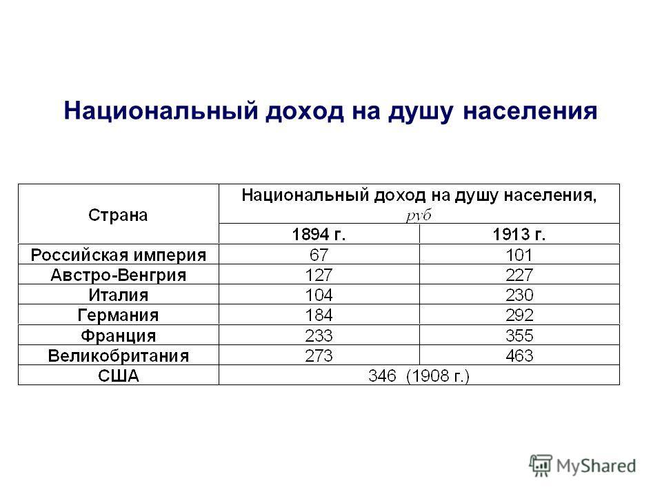 Национальный доход на душу населения