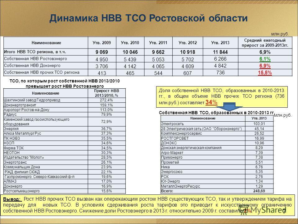 7 Динамика НВВ ТСО Ростовской области Вывод: Рост НВВ прочих ТСО вызван как опережающим ростом НВВ существующих ТСО, так и утверждением тарифа на передачу для новых ТСО. В условиях сдерживания роста тарифов это приводит к искусственному ограничению с