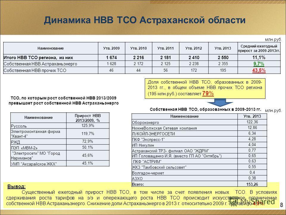 Динамика НВВ ТСО Астраханской области 8 Вывод: Существенный ежегодный прирост НВВ ТСО, в том числе за счет появления новых ТСО. В условиях сдерживания роста тарифов на э/э и опережающего роста НВВ ТСО происходит искусственное ограничение собственной