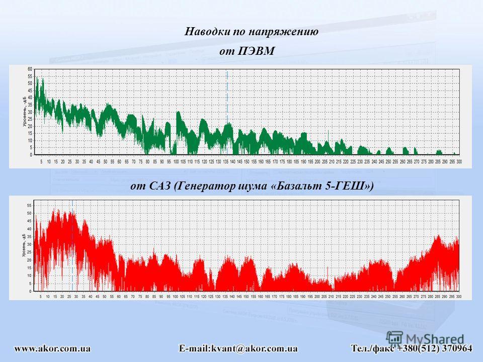 Наводки по напряжению от ПЭВМ от САЗ (Генератор шума «Базальт 5-ГЕШ»)