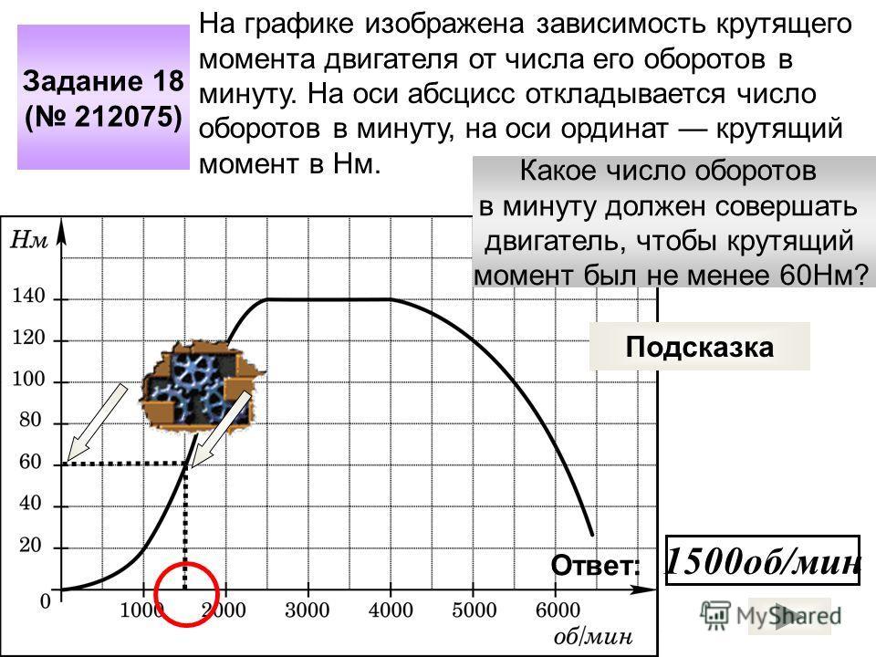 Задание 18 ( 212075) На графике изображена зависимость крутящего момента двигателя от числа его оборотов в минуту. На оси абсцисс откладывается число оборотов в минуту, на оси ординат крутящий момент в Нм. Какое число оборотов в минуту должен соверша