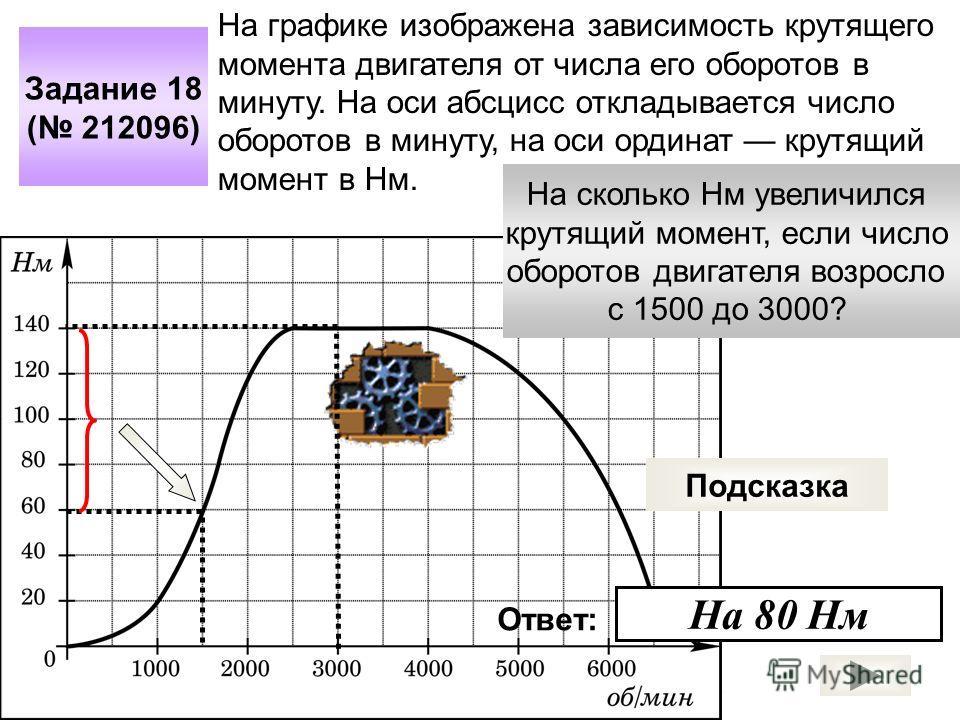 Задание 18 ( 212096) На графике изображена зависимость крутящего момента двигателя от числа его оборотов в минуту. На оси абсцисс откладывается число оборотов в минуту, на оси ординат крутящий момент в Нм. На сколько Нм увеличился крутящий момент, ес