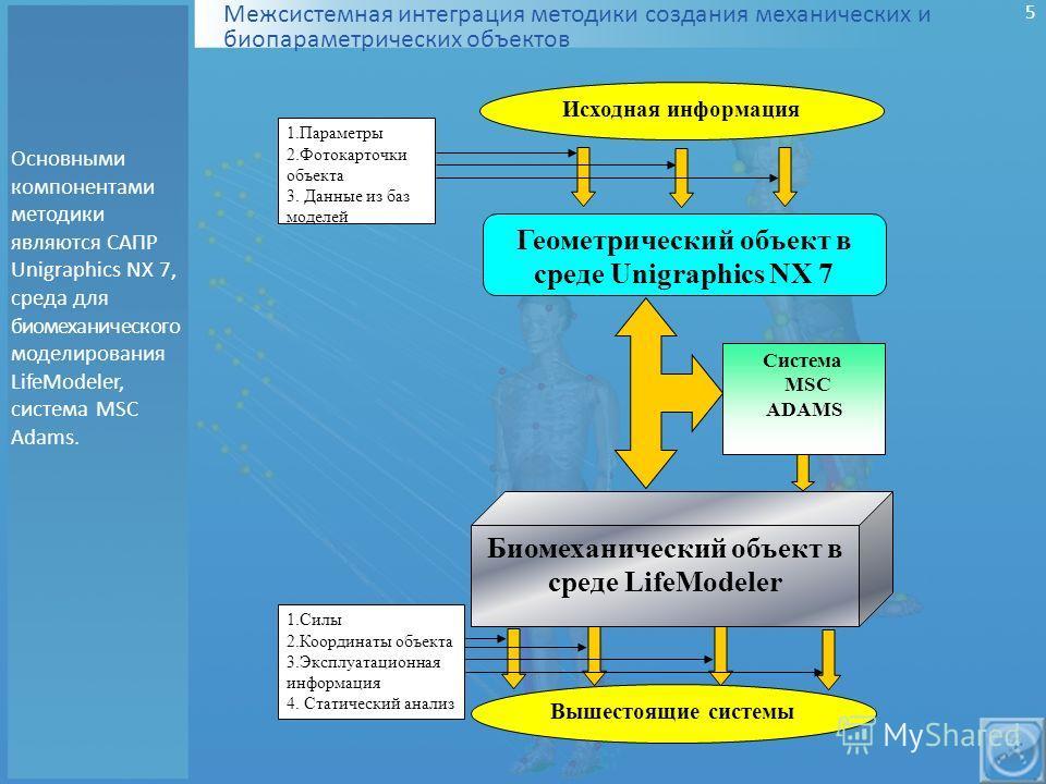 Межсистемная интеграция методики создания механических и биопараметрических объектов Основными компонентами методики являются САПР Unigraphics NX 7, среда для биомеханического моделирования LifeModeler, система MSC Adams. Исходная информация 1.Параме