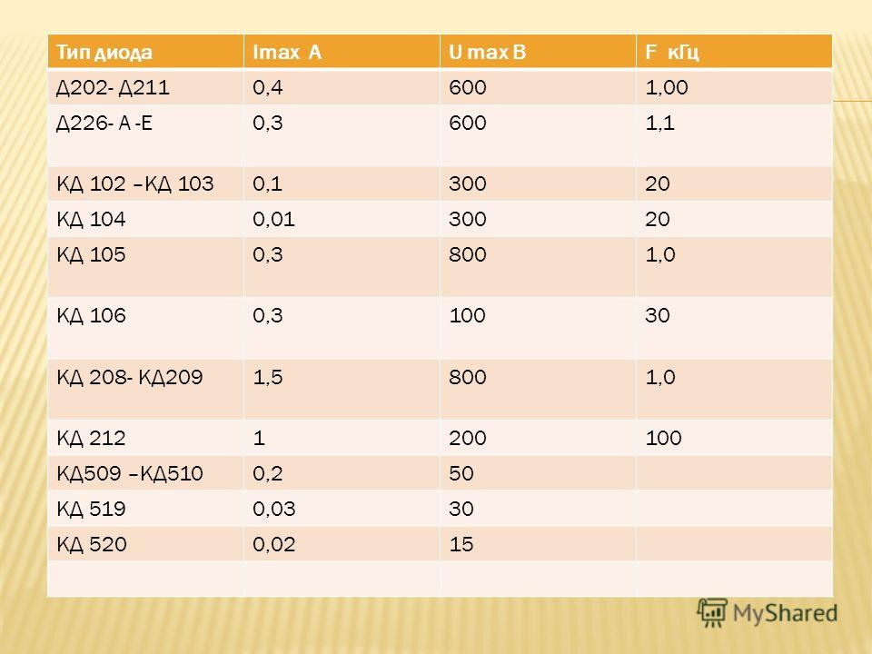 Тип диодаImax АU max ВF кГц Д202- Д2110,46001,00 Д226- А -Е0,36001,1 КД 102 –КД 1030,130020 КД 1040,0130020 КД 1050,38001,0 КД 1060,310030 КД 208- КД2091,58001,0 КД 2121200100 КД509 –КД5100,250 КД 5190,0330 КД 5200,0215