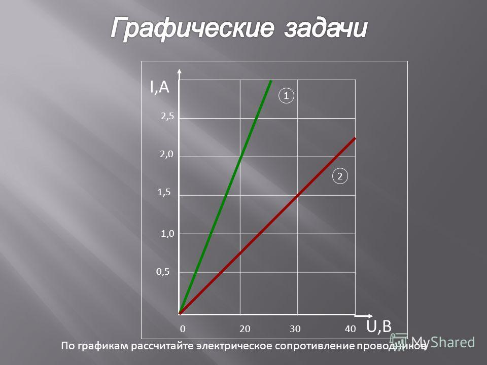 0 20 30 40 U,В I,А 0,5 1,0 2,0 1,5 2,5 По графикам рассчитайте электрическое сопротивление проводников 1 2