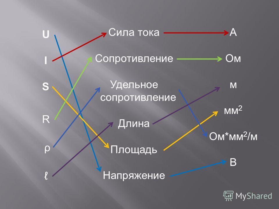 I U R S ρ Сила тока Сопротивление Удельное сопротивление Длина Площадь Напряжение А Ом м мм 2 Ом*мм 2 /м В