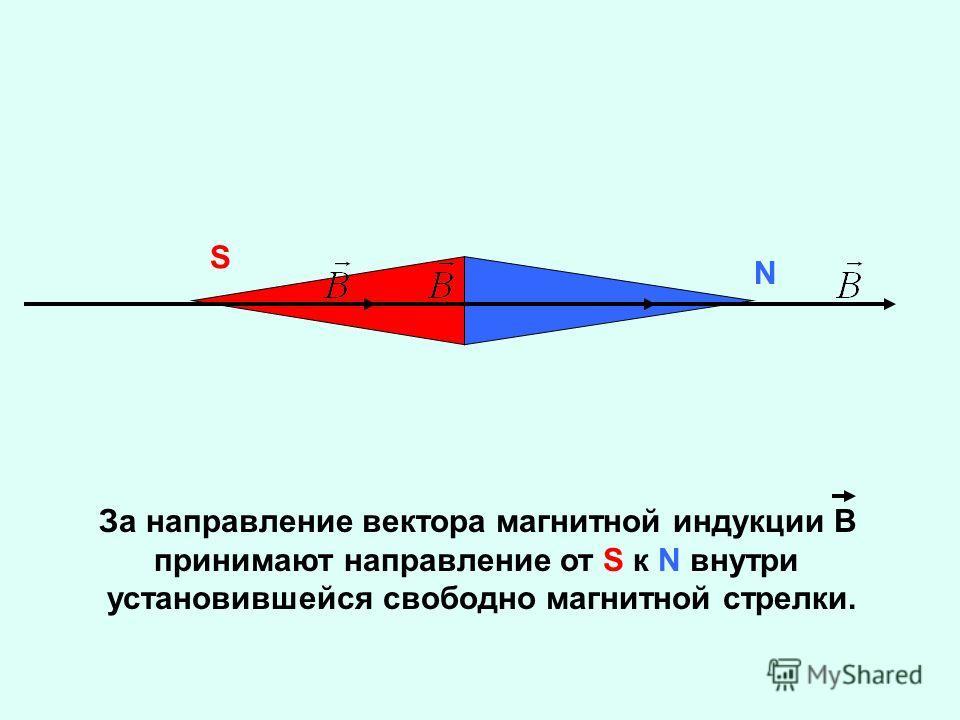 N S За направление вектора магнитной индукции В принимают направление от S к N внутри установившейся свободно магнитной стрелки.