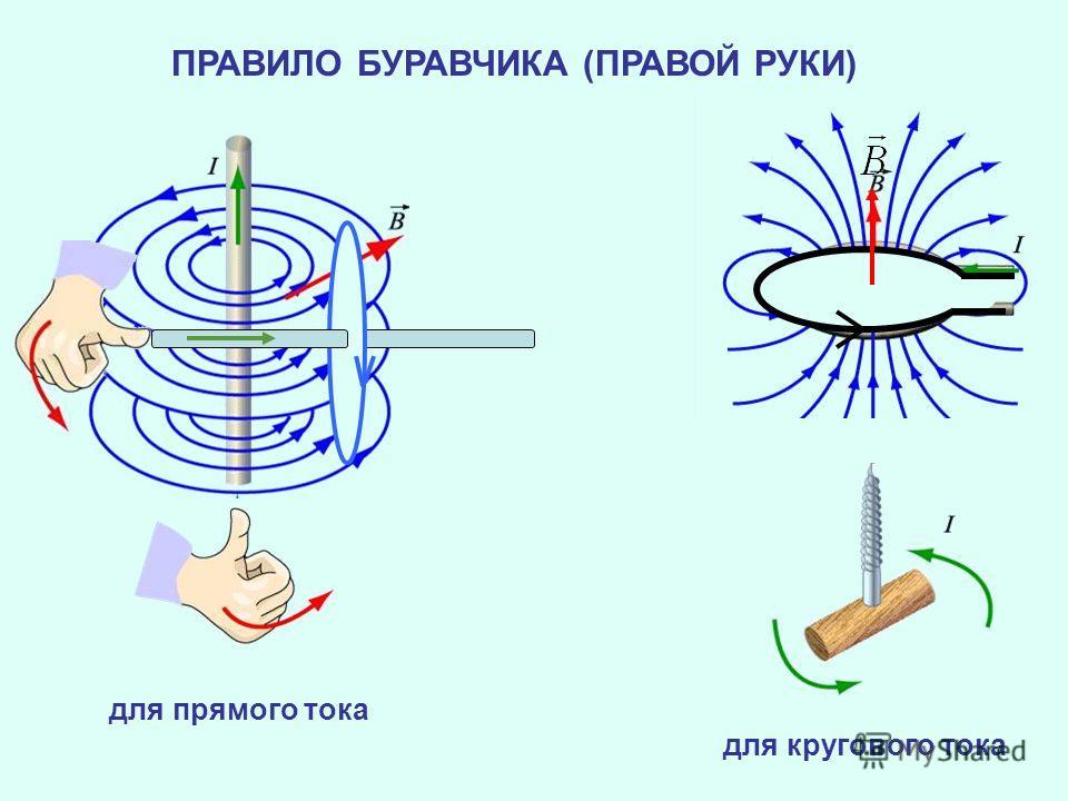 ПРАВИЛО БУРАВЧИКА (ПРАВОЙ РУКИ) для прямого тока для кругового тока