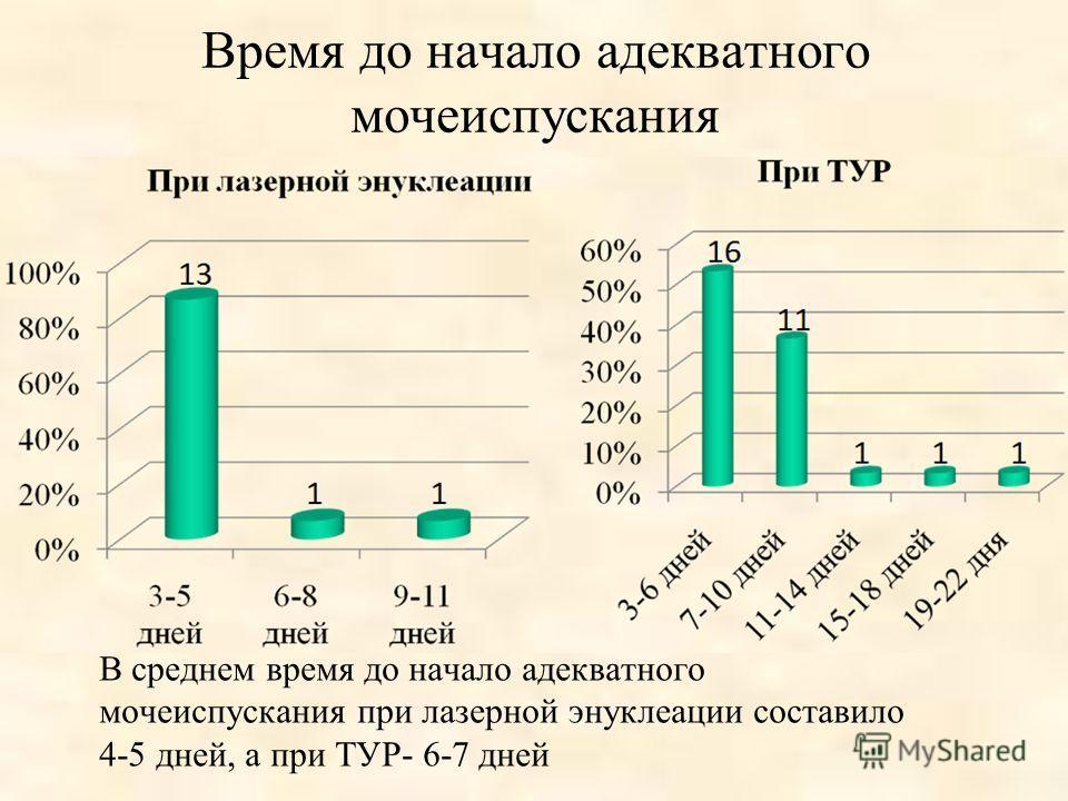 Время до начало адекватного мочеиспускания В среднем время до начало адекватного мочеиспускания при лазерной энуклеации составило 4-5 дней, а при ТУР- 6-7 дней