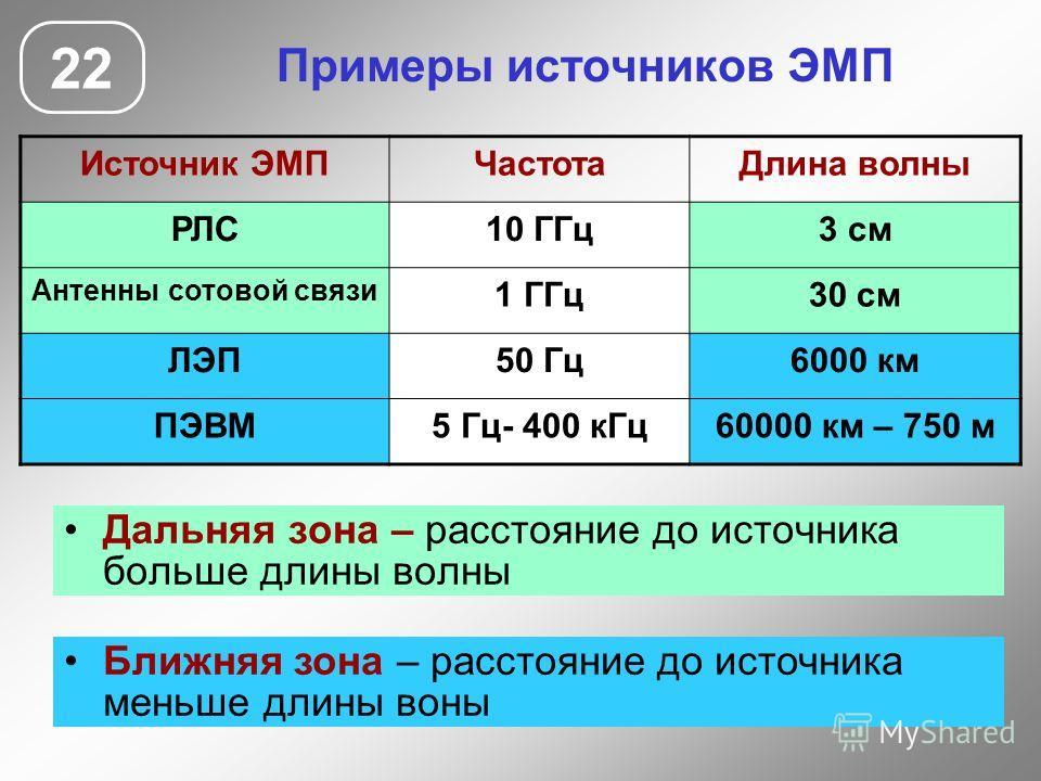 Примеры источников ЭМП Дальняя зона – расстояние до источника больше длины волны 22 Источник ЭМПЧастотаДлина волны РЛС10 ГГц3 см Антенны сотовой связи 1 ГГц30 см ЛЭП50 Гц6000 км ПЭВМ5 Гц- 400 кГц60000 км – 750 м Ближняя зона – расстояние до источника
