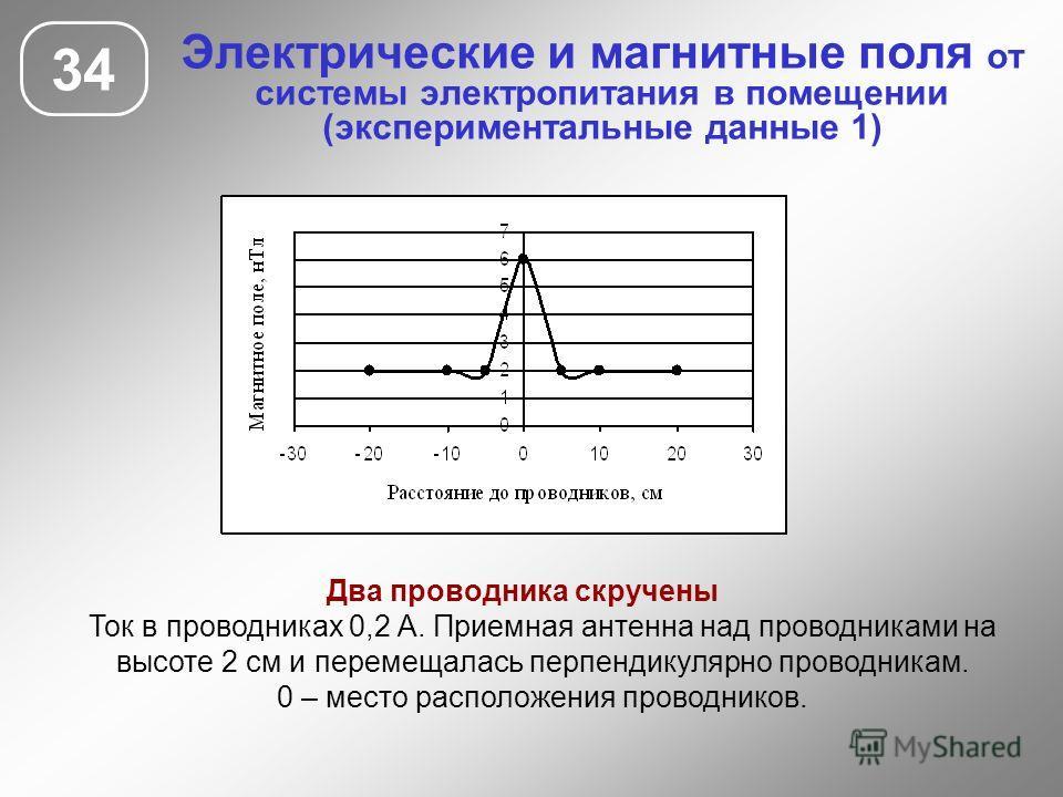 Электрические и магнитные поля от системы электропитания в помещении (экспериментальные данные 1) 34 Два проводника скручены Ток в проводниках 0,2 А. Приемная антенна над проводниками на высоте 2 см и перемещалась перпендикулярно проводникам. 0 – мес