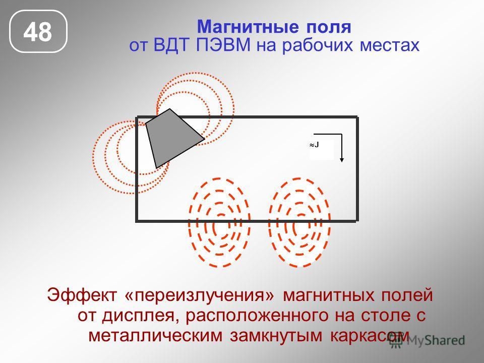 Магнитные поля от ВДТ ПЭВМ на рабочих местах 48 Эффект «переизлучения» магнитных полей от дисплея, расположенного на столе с металлическим замкнутым каркасом J