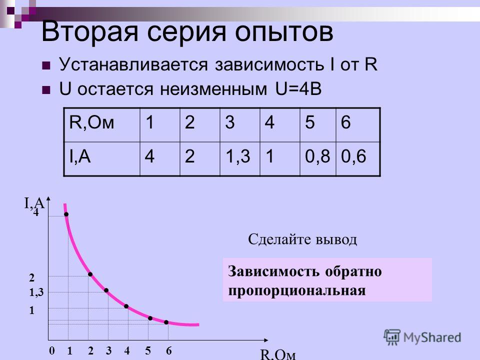 Вторая серия опытов Устанавливается зависимость I от R U остается неизменным U=4В R,Ом123456 I,А421,310,80,6 I,А R,Ом 0 1 2 3 4 5 6 4 2 1,3 1 Сделайте вывод Зависимость обратно пропорциональная