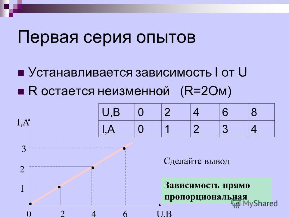 Первая серия опытов Устанавливается зависимость I от U R остается неизменной (R=2Ом) I,А U,В02468 I,А01234 U,В0246 1 2 3 Сделайте вывод Зависимость прямо пропорциональная
