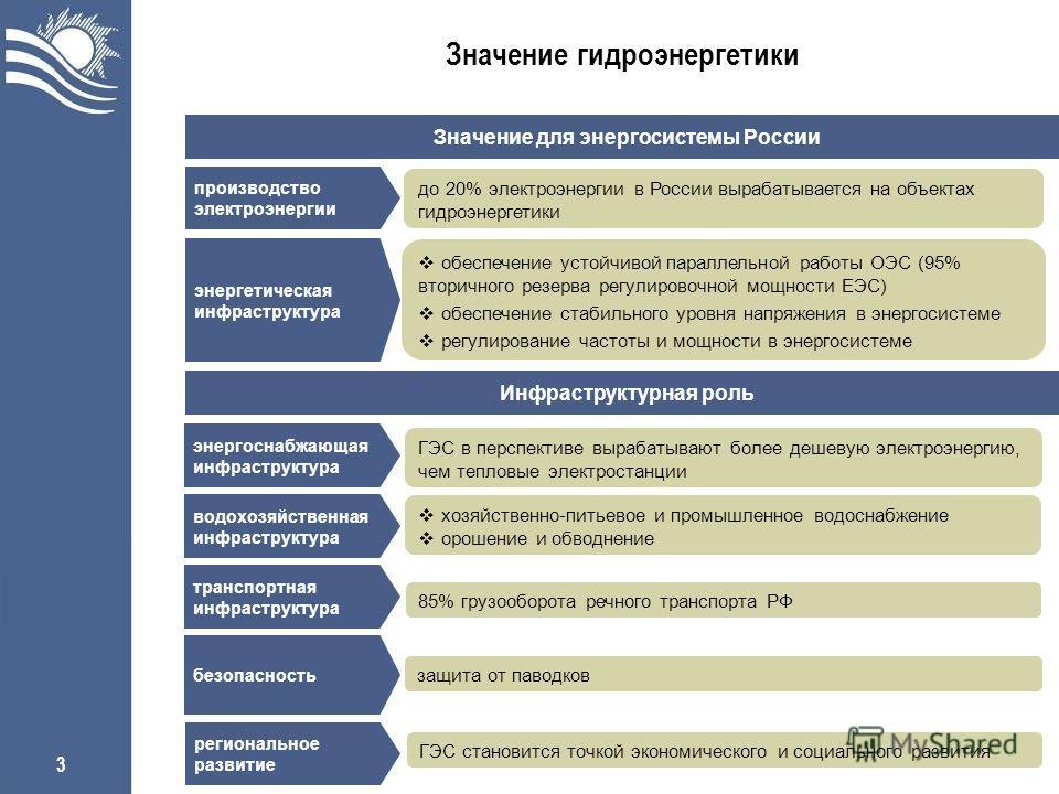 3 Значение гидроэнергетики Значение для энергосистемы России до 20% электроэнергии в России вырабатывается на объектах гидроэнергетики производство электроэнергии энергетическая инфраструктура обеспечение устойчивой параллельной работы ОЭС (95% втори