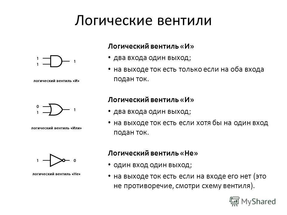 Логический вентиль «И» два входа один выход; на выходе ток есть только если на оба входа подан ток. Логический вентиль «И» два входа один выход; на выходе ток есть если хотя бы на один вход подан ток. Логический вентиль «Не» один вход один выход; на