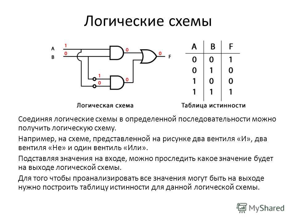 Соединяя логические схемы в определенной последовательности можно получить логическую схему. Например, на схеме, представленной на рисунке два вентиля «И», два вентиля «Не» и один вентиль «Или». Подставляя значения на входе, можно проследить какое зн