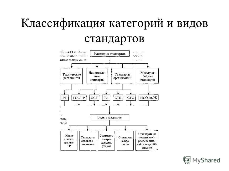 Классификация категорий и видов стандартов
