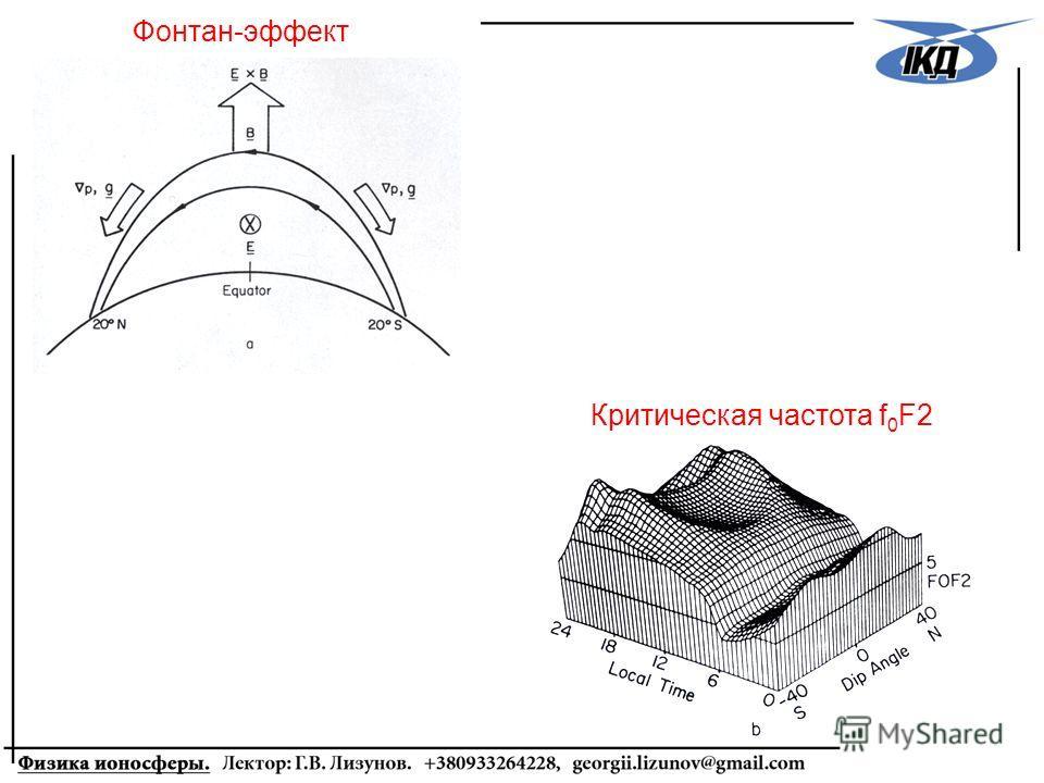 Фонтан-эффект Критическая частота f 0 F2