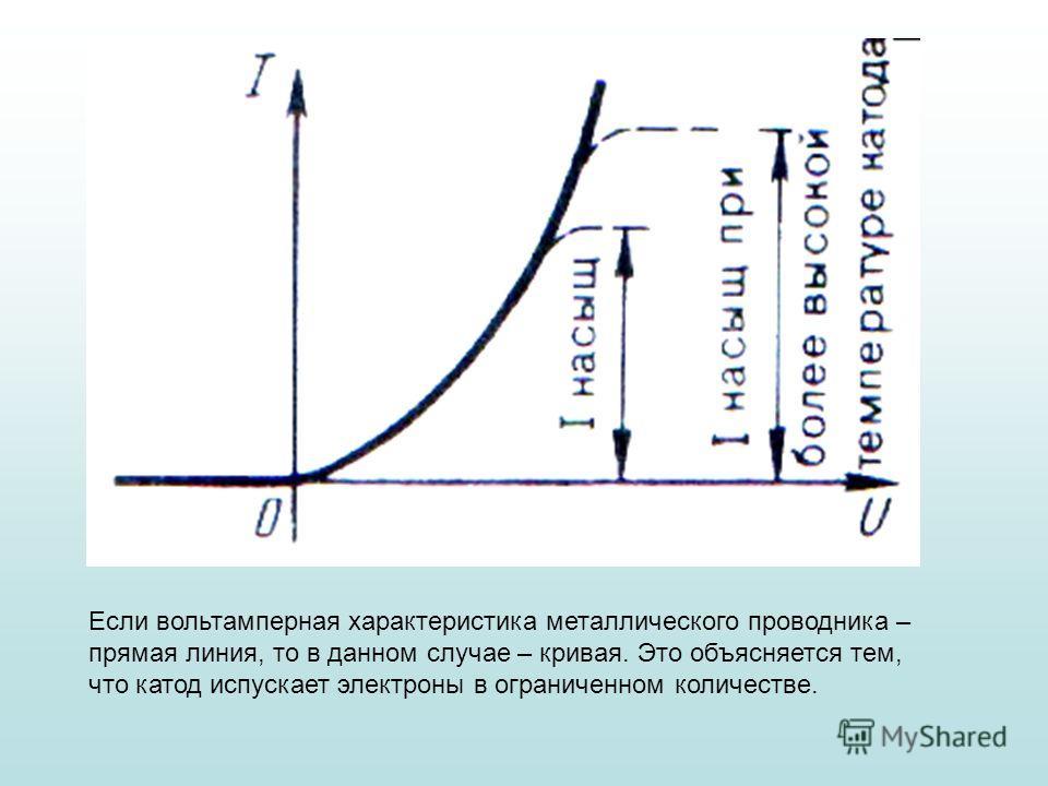 Если вольтамперная характеристика металлического проводника – прямая линия, то в данном случае – кривая. Это объясняется тем, что катод испускает электроны в ограниченном количестве.