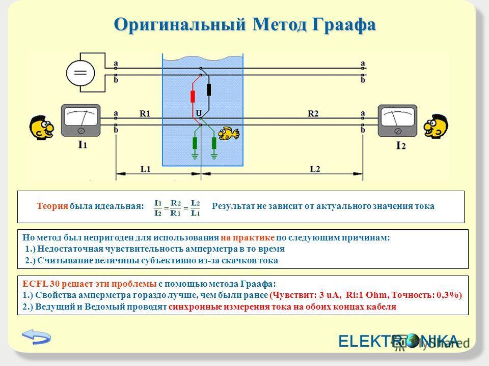 Теория была идеальная: Результат не зависит от актуального значения тока Оригинальный Метод Граафа Но метод был непригоден для использования на практике по следующим причинам: 1.) Недостаточная чувствительность амперметра в то время 2.) Считывание ве
