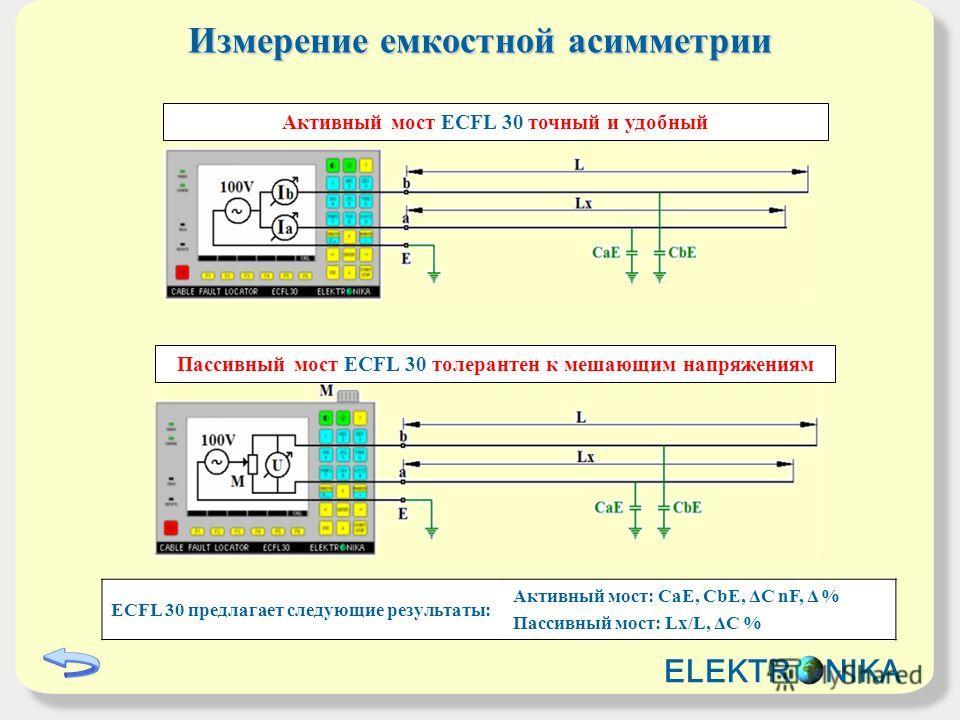 Измерение емкостной асимметрии ECFL 30 предлагает следующие результаты: Активный мост: CaE, CbE, ΔC nF, Δ % Пассивный мост: Lx/L, ΔC % Активный мост ECFL 30 точный и удобный Пассивный мост ECFL 30 толерантен к мешающим напряжениям ELEKTR NIKA
