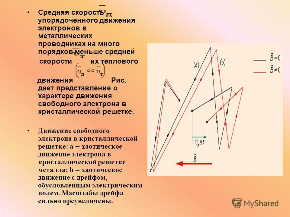 Средняя скорость упорядоченного движения электронов в металлических проводниках на много порядков меньше средней скорости их теплового движения Рис. дает представление о характере движения свободного электрона в кристаллической решетке. Движение своб