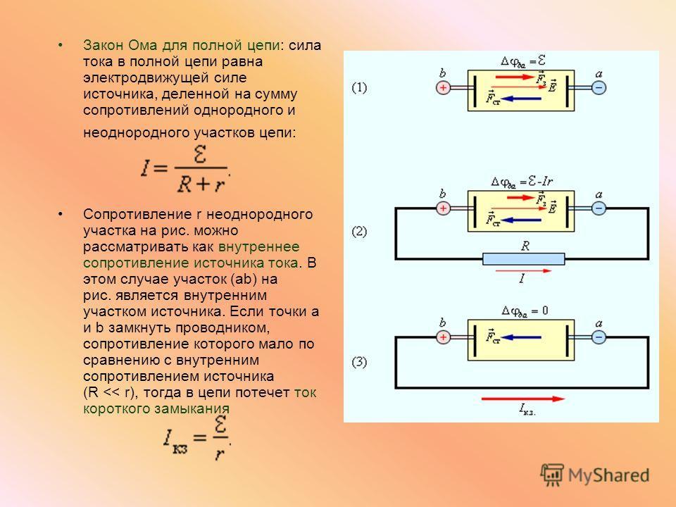 Закон Ома для полной цепи: сила тока в полной цепи равна электродвижущей силе источника, деленной на сумму сопротивлений однородного и неоднородного участков цепи: Сопротивление r неоднородного участка на рис. можно рассматривать как внутреннее сопро