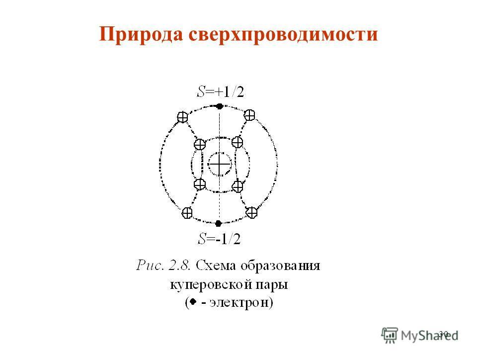 30 Природа сверхпроводимости