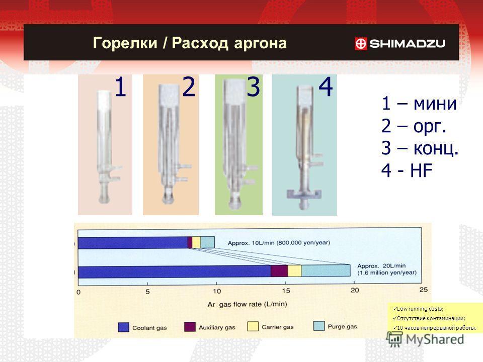 Горелки / Расход аргона 123 1 – мини 2 – орг. 3 – конц. 4 - HF 4 Low running costs; Отсутствие контаминации; 10 часов непрерывной работы.