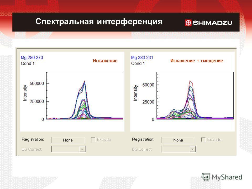 Спектральная интерференция ИскажениеИскажение + смещение