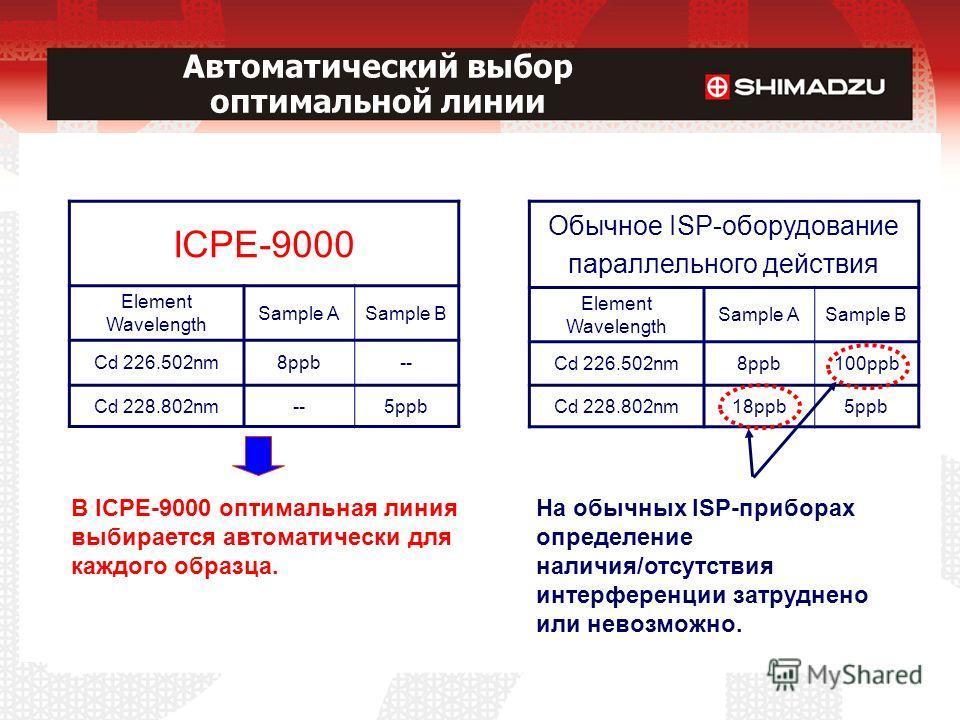 Автоматический выбор оптимальной линии В ICPE-9000 оптимальная линия выбирается автоматически для каждого образца. Обычное ISP-оборудование параллельного действия Element Wavelength Sample ASample B Cd 226.502nm8ppb100ppb Cd 228.802nm18ppb5ppb ICPE-9