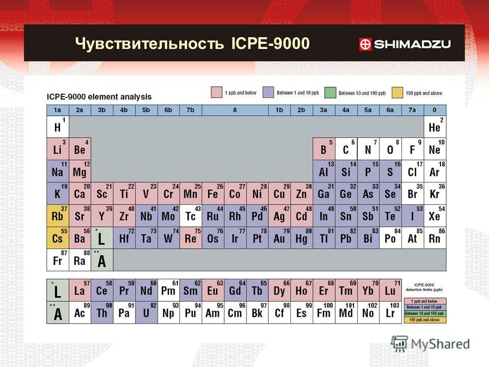 Чувствительность ICPE-9000