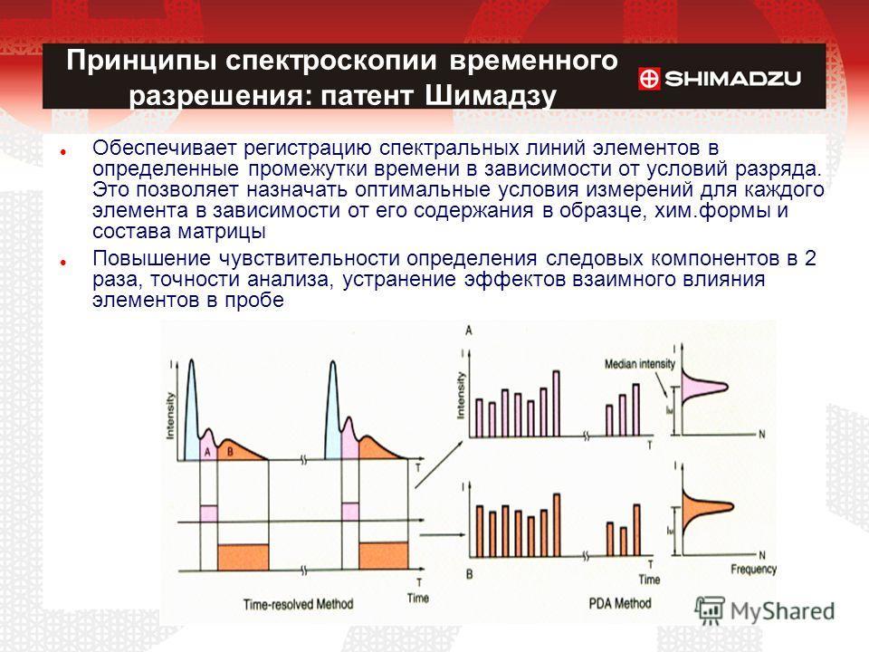 Принципы спектроскопии временного разрешения: патент Шимадзу Обеспечивает регистрацию спектральных линий элементов в определенные промежутки времени в зависимости от условий разряда. Это позволяет назначать оптимальные условия измерений для каждого э