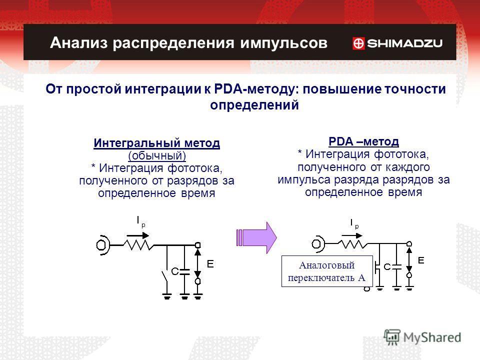 Анализ распределения импульсов От простой интеграции к PDA-методу: повышение точности определений PDA –метод * Интеграция фототока, полученного от каждого импульса разряда разрядов за определенное время Аналоговый переключатель A Интегральный метод (