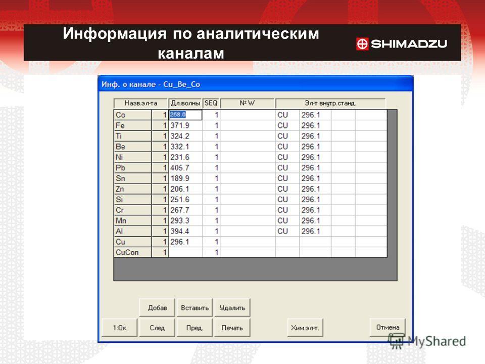 Информация по аналитическим каналам