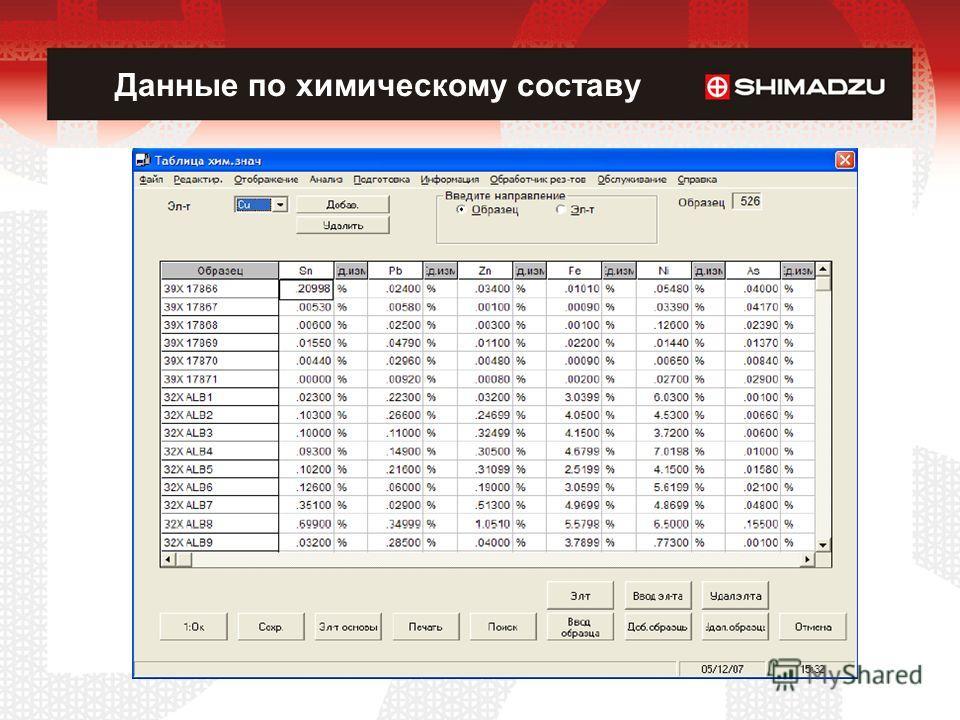 Данные по химическому составу