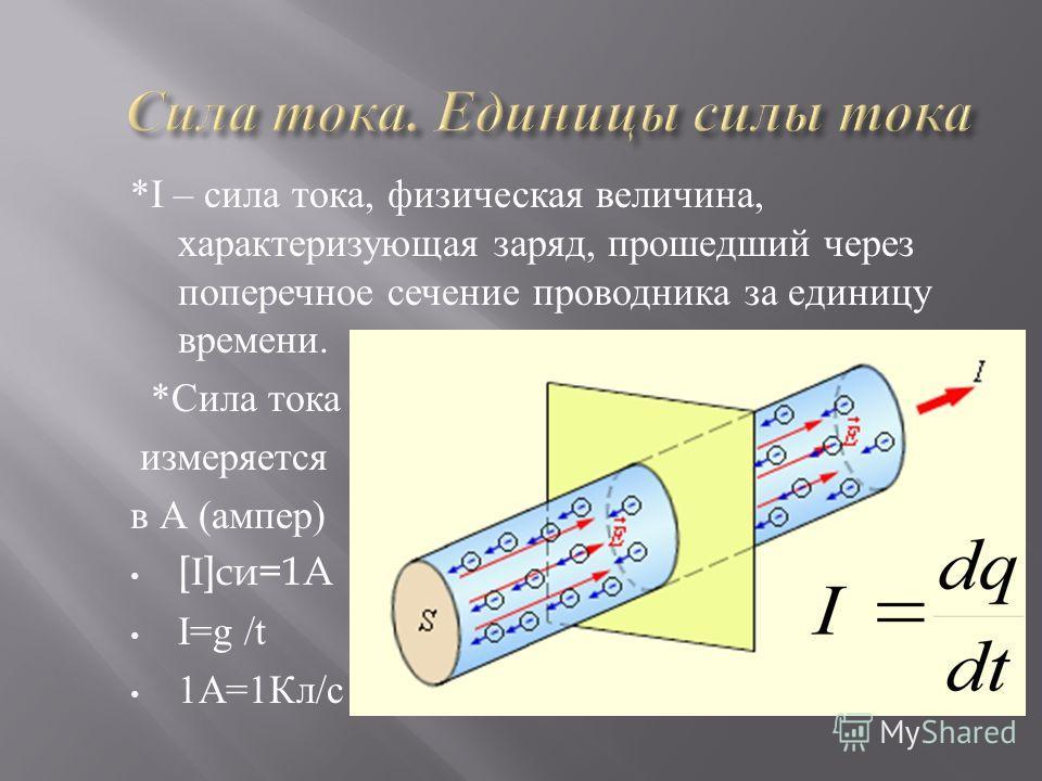 *I – сила тока, физическая величина, характеризующая заряд, прошедший через поперечное сечение проводника за единицу времени. *Сила тока измеряется в А (ампер) [ I ]си=1А I=g /t 1А=1Кл/с