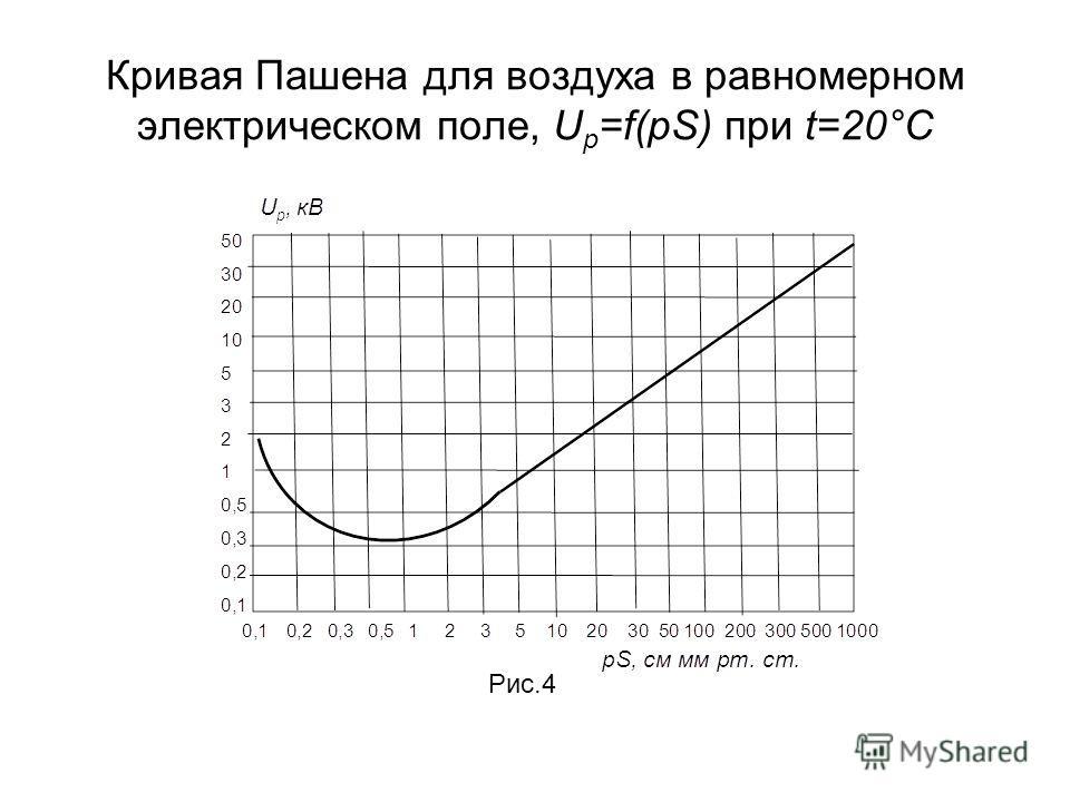 Кривая Пашена для воздуха в равномерном электрическом поле, U p =f(pS) при t=20°C Рис.4
