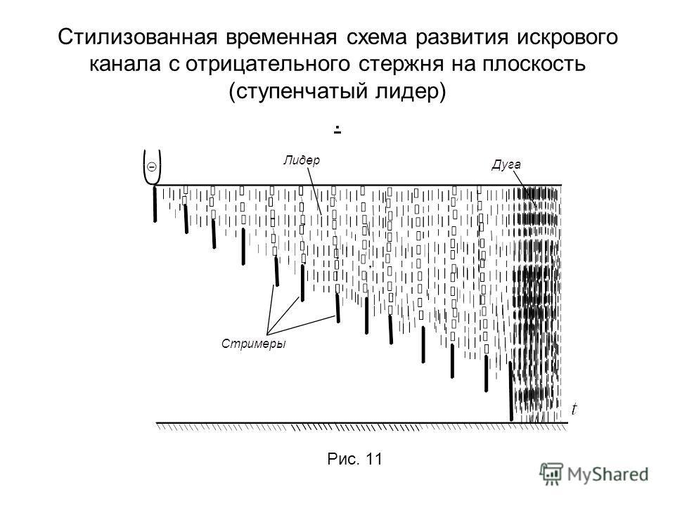 Стилизованная временная схема развития искрового канала с отрицательного стержня на плоскость (ступенчатый лидер). Рис. 11