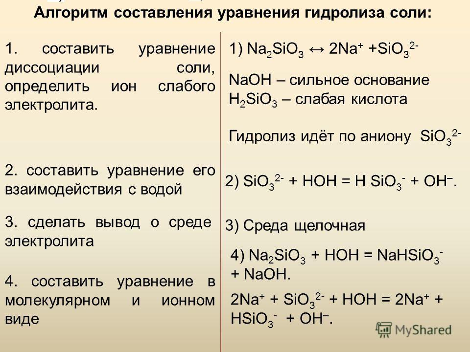 Алгоритм составления уравнения гидролиза соли: 1. составить уравнение диссоциации соли, определить ион слабого электролита. 2. составить уравнение его взаимодействия с водой 3. сделать вывод о среде электролита 4. составить уравнение в молекулярном и