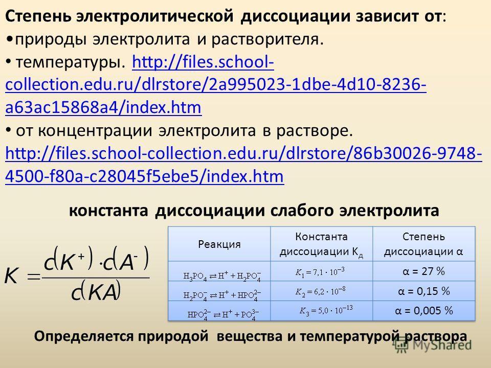 Степень электролитической диссоциации зависит от: природы электролита и растворителя. температуры. http://files.school- collection.edu.ru/dlrstore/2a995023-1dbe-4d10-8236- a63ac15868a4/index.htmhttp://files.school- collection.edu.ru/dlrstore/2a995023