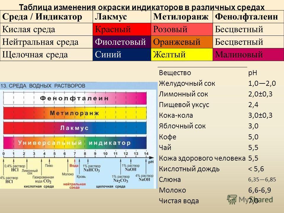 Таблица изменения окраски индикаторов в различных средах Среда / ИндикаторЛакмусМетилоранжФенолфталеин Кислая средаКрасныйРозовыйБесцветный Нейтральная средаФиолетовыйОранжевыйБесцветный Щелочная средаСинийЖелтыйМалиновый ВеществоpH Желудочный сок1,0