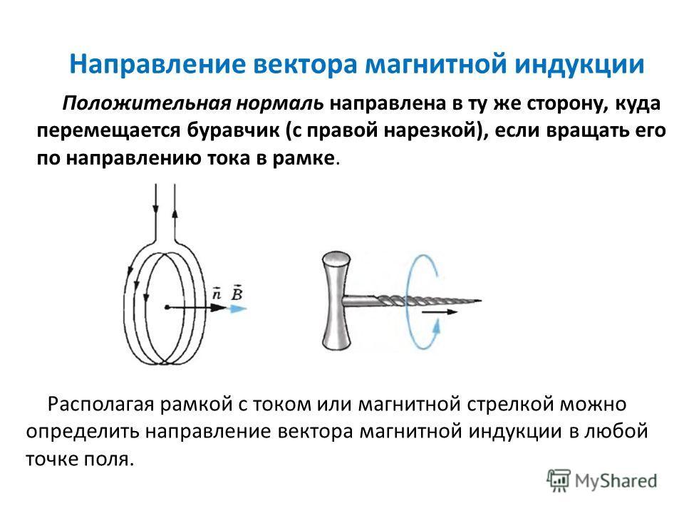 Направление вектора магнитной индукции Положительная нормаль направлена в ту же сторону, куда перемещается буравчик (с правой нарезкой), если вращать его по направлению тока в рамке. Располагая рамкой с током или магнитной стрелкой можно определить н