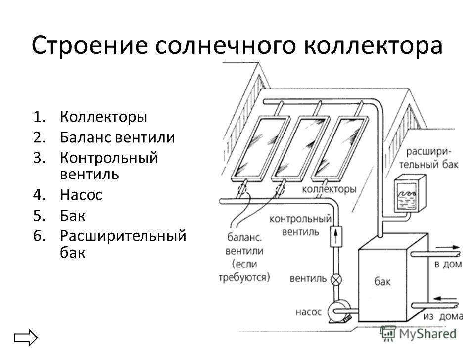 Строение солнечного коллектора 1.Коллекторы 2.Баланс вентили 3.Контрольный вентиль 4.Насос 5.Бак 6.Расширительный бак
