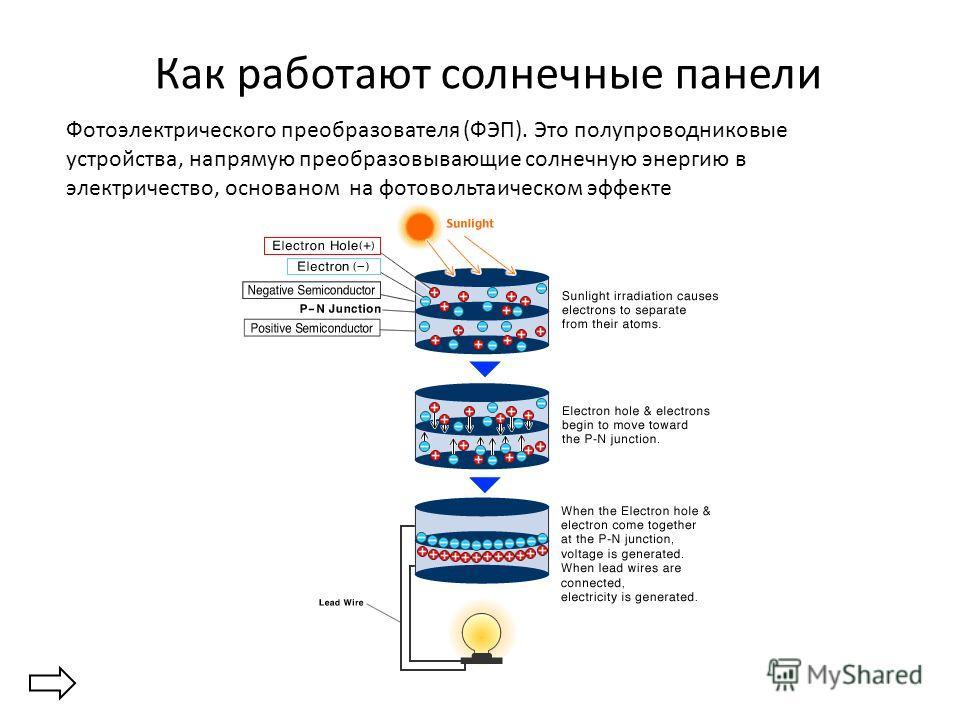 Как работают солнечные панели Фотоэлектрического преобразователя (ФЭП). Это полупроводниковые устройства, напрямую преобразовывающие солнечную энергию в электричество, основаном на фотовольтаическом эффекте