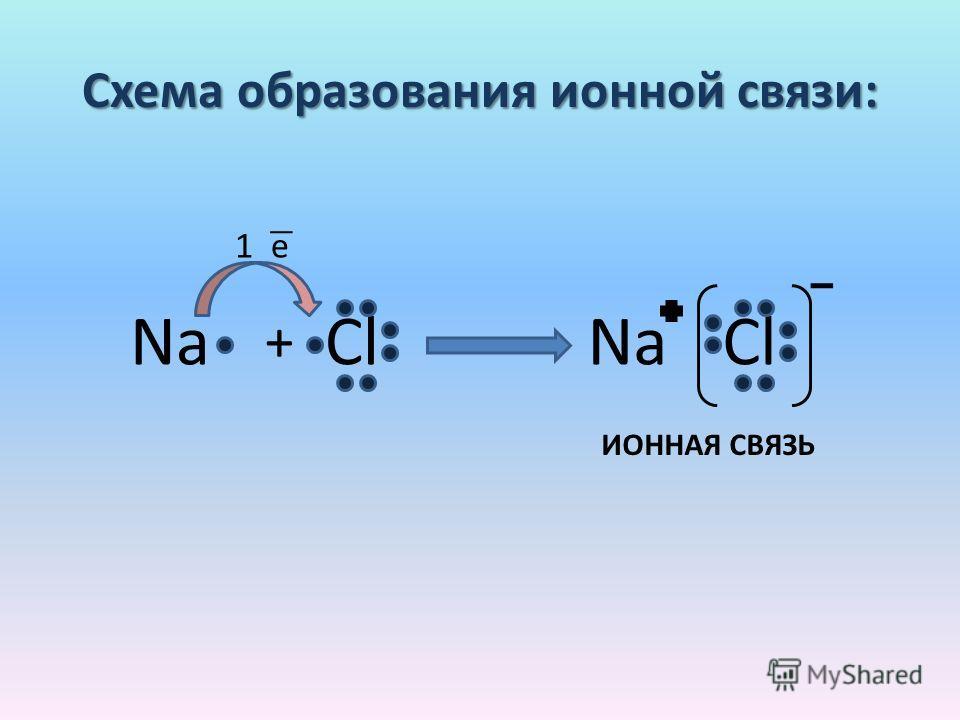 Схема образования ионной связи: NaCl NaCl + 1 е ИОННАЯ СВЯЗЬ