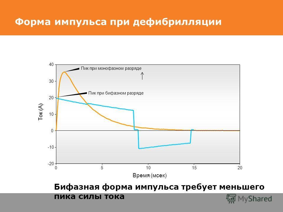 Форма импульса при дефибрилляции Пик при бифазном разряде Пик при монофазном разряде Бифазная форма импульса требует меньшего пика силы тока -20 -10 0 10 20 30 40 05101520 Время (мсек) Ток (А)