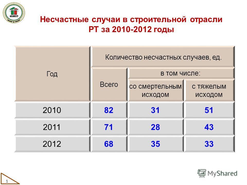 Несчастные случаи в строительной отрасли РТ за 2010-2012 годы Год Количество несчастных случаев, ед. Всего в том числе: со смертельным исходом с тяжелым исходом 20108231315151 201171282843 2012683533 1