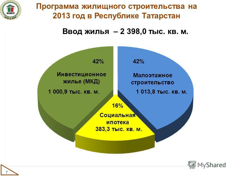 Программа жилищного строительства на 2013 год в Республике Татарстан Инвестиционное жилье (МКД) Малоэтажное строительство Социальная ипотека 42% 16% 1 013,8 тыс. кв. м.1 000,9 тыс. кв. м. 383,3 тыс. кв. м. 7 Ввод жилья – 2 398,0 тыс. кв. м.